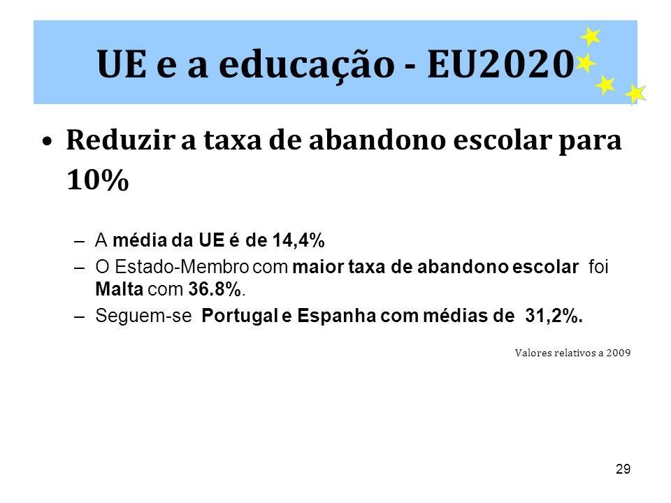 UE e a educação - EU2020 Reduzir a taxa de abandono escolar para 10%