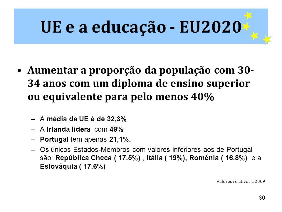 UE e a educação - EU2020 Aumentar a proporção da população com 30-34 anos com um diploma de ensino superior ou equivalente para pelo menos 40%