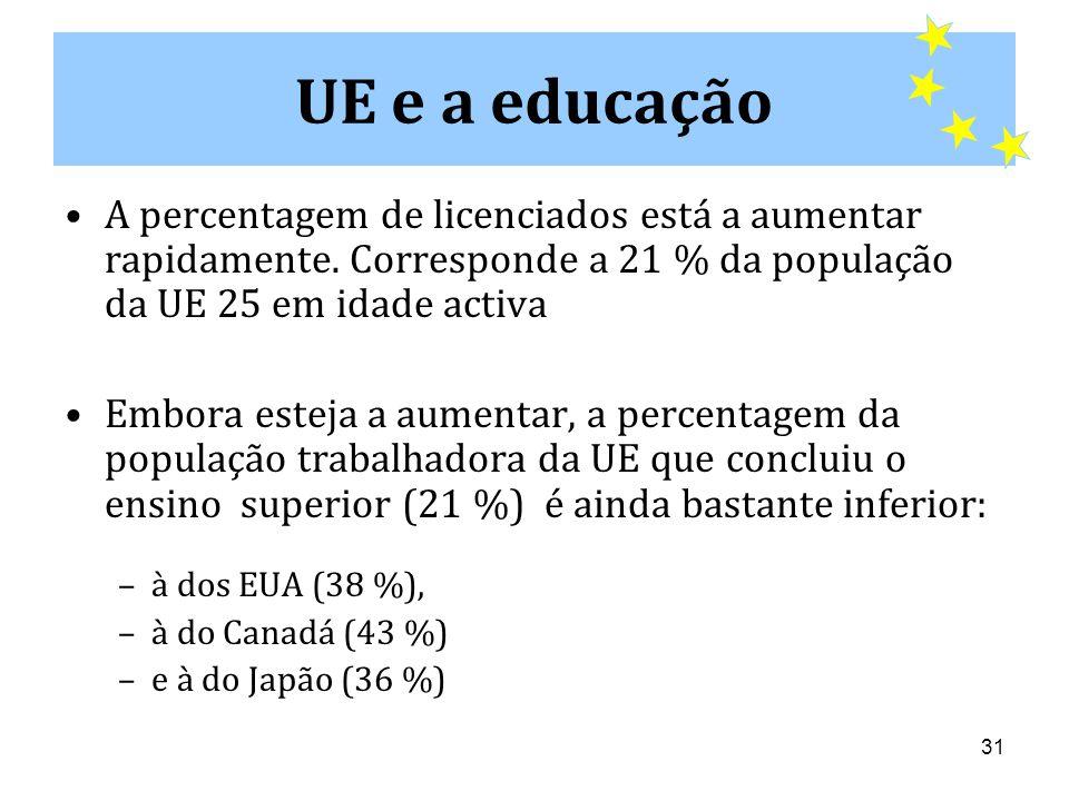 UE e a educação A percentagem de licenciados está a aumentar rapidamente. Corresponde a 21 % da população da UE 25 em idade activa.