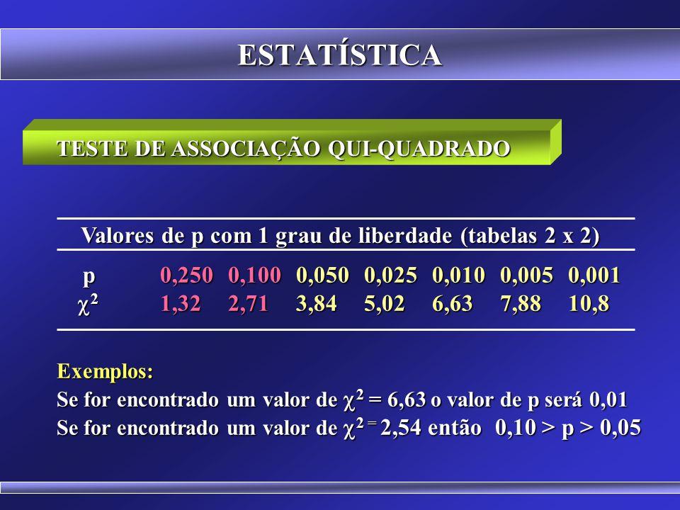 ESTATÍSTICA Valores de p com 1 grau de liberdade (tabelas 2 x 2)