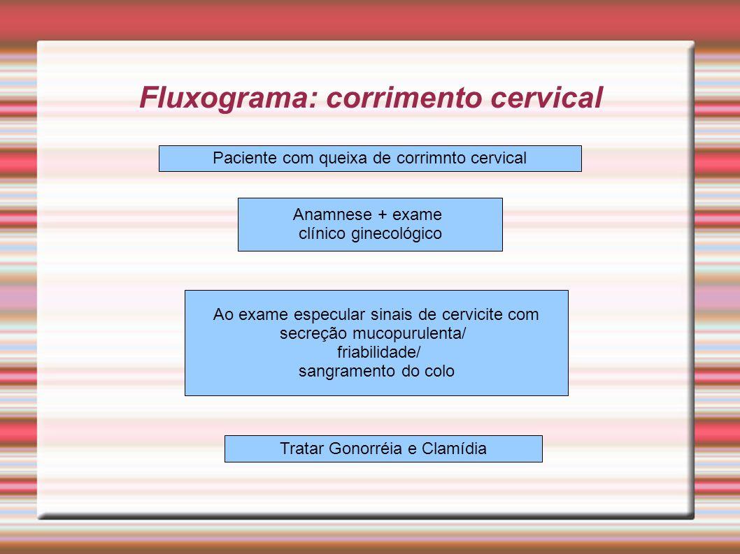 Fluxograma: corrimento cervical