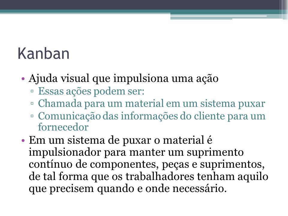 Kanban Ajuda visual que impulsiona uma ação