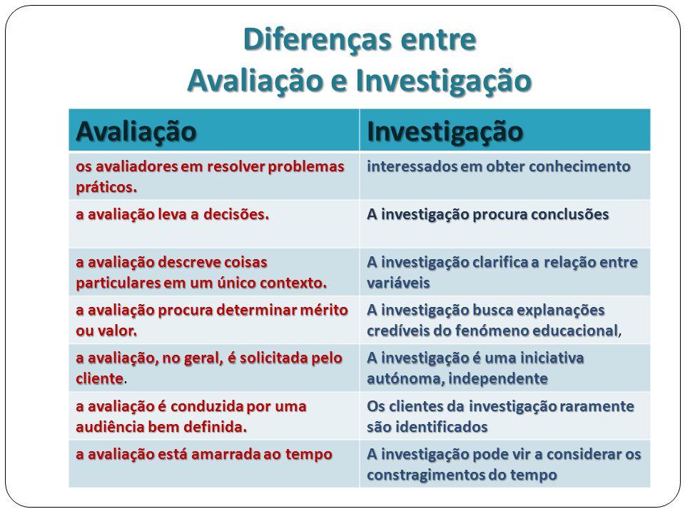 Diferenças entre Avaliação e Investigação