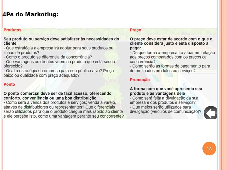 4Ps do Marketing: