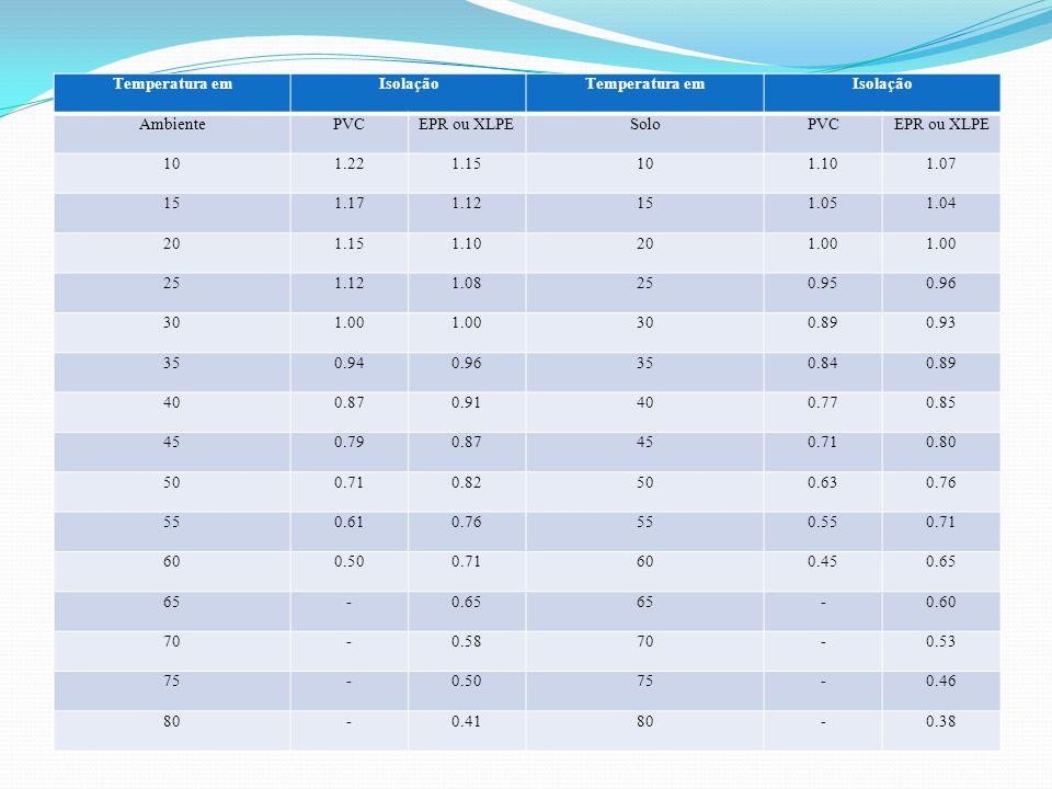 Temperatura em Isolação. Ambiente. PVC. EPR ou XLPE. Solo. 10. 1.22. 1.15. 1.10. 1.07. 15.