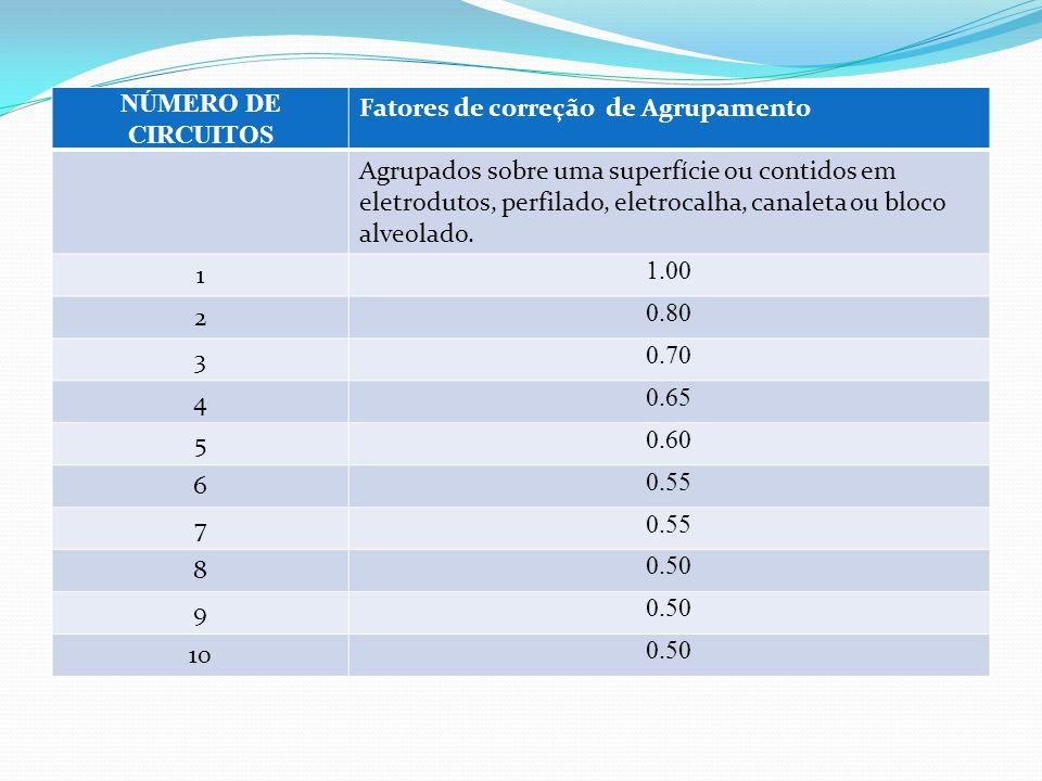 NÚMERO DE CIRCUITOS Fatores de correção de Agrupamento.