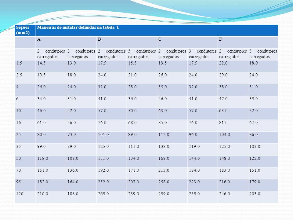 Seções (mm2) Maneiras de instalar definidas na tabela 1. A. B. C. D. 2 condutores carregados.