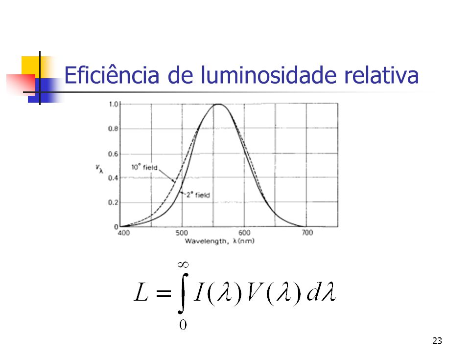 Eficiência de luminosidade relativa