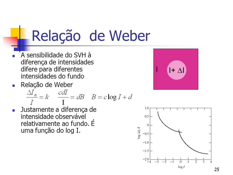 Relação de Weber I. I+ I. A sensibilidade do SVH à diferença de intensidades difere para diferentes intensidades do fundo.