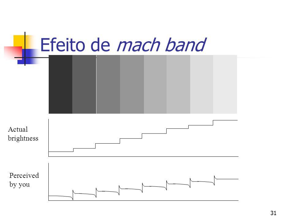 Efeito de mach band Actual brightness Perceived by you