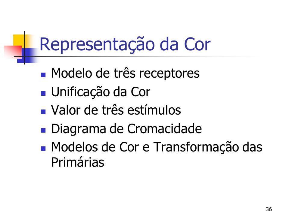 Representação da Cor Modelo de três receptores Unificação da Cor