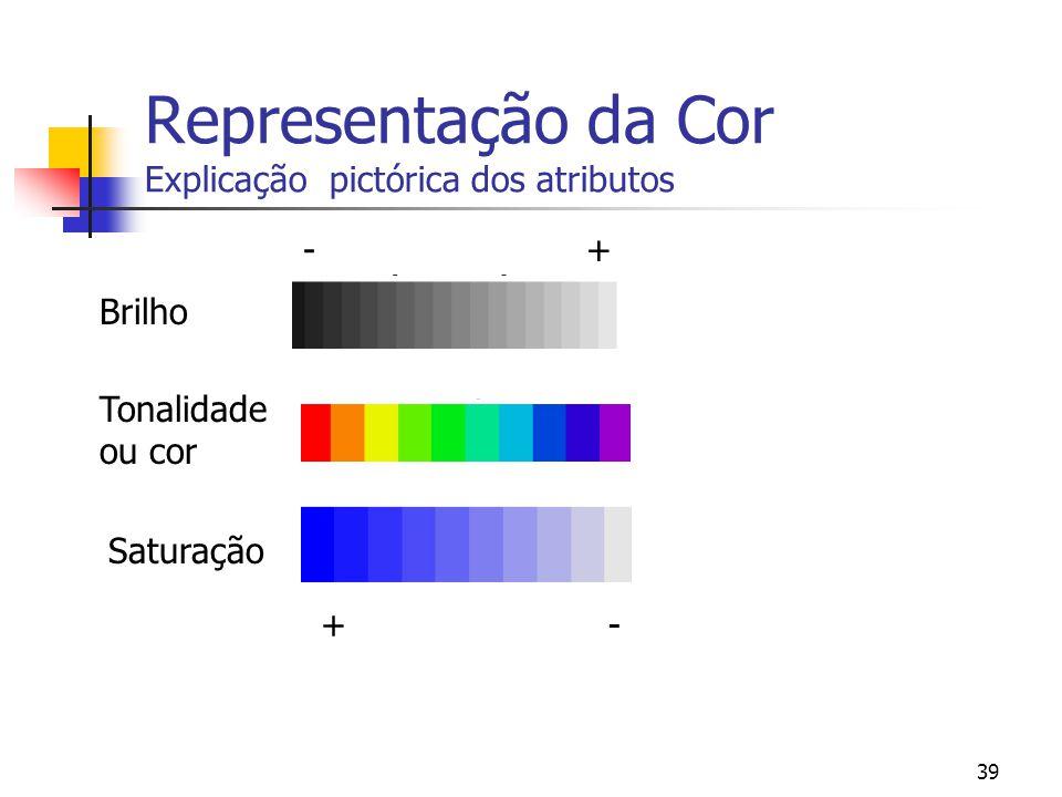 Representação da Cor Explicação pictórica dos atributos