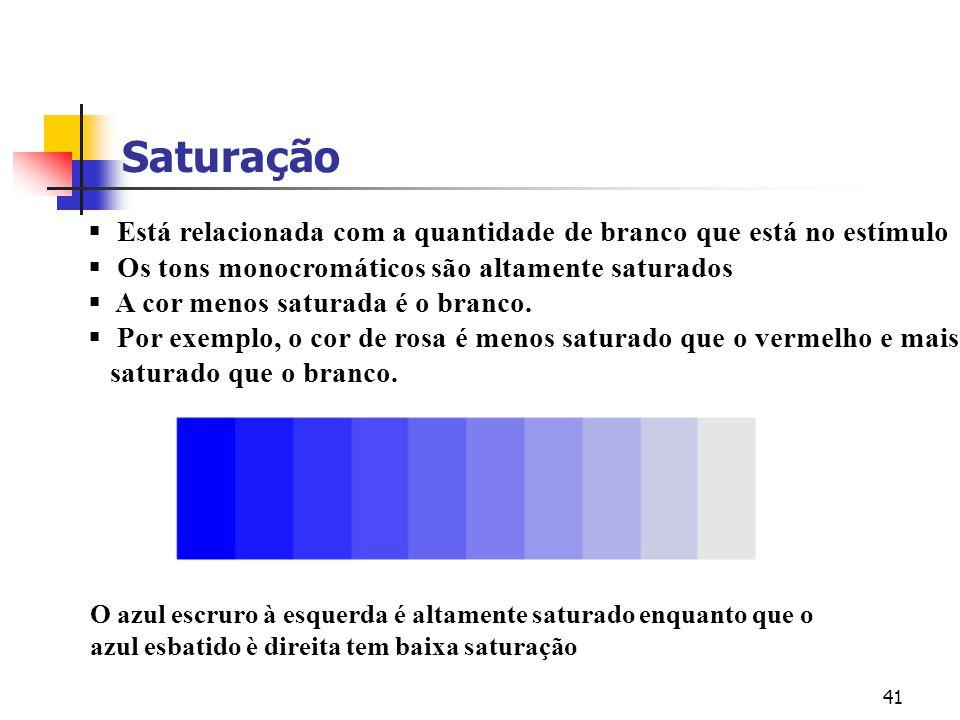 Saturação Está relacionada com a quantidade de branco que está no estímulo. Os tons monocromáticos são altamente saturados.