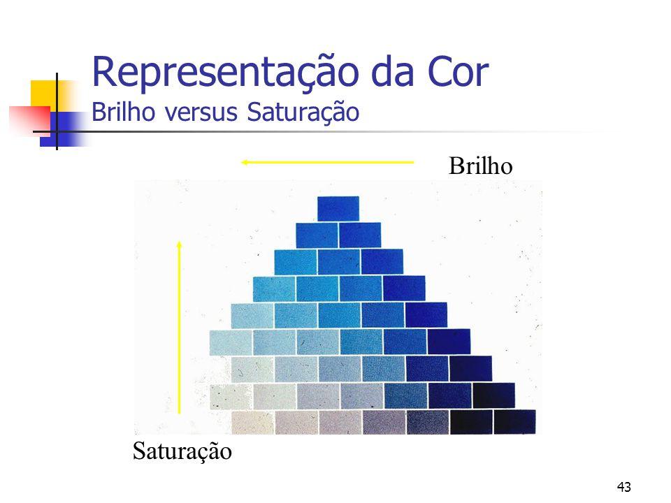 Representação da Cor Brilho versus Saturação