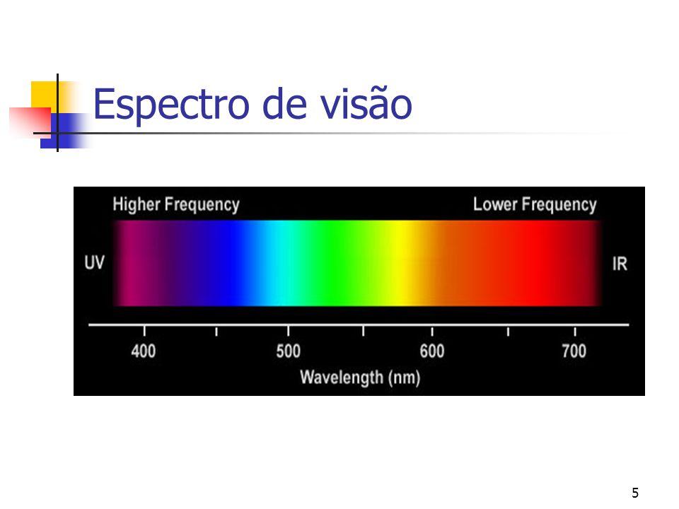 Espectro de visão