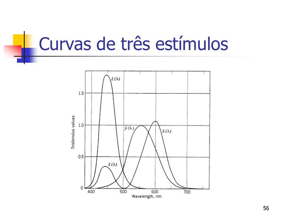 Curvas de três estímulos