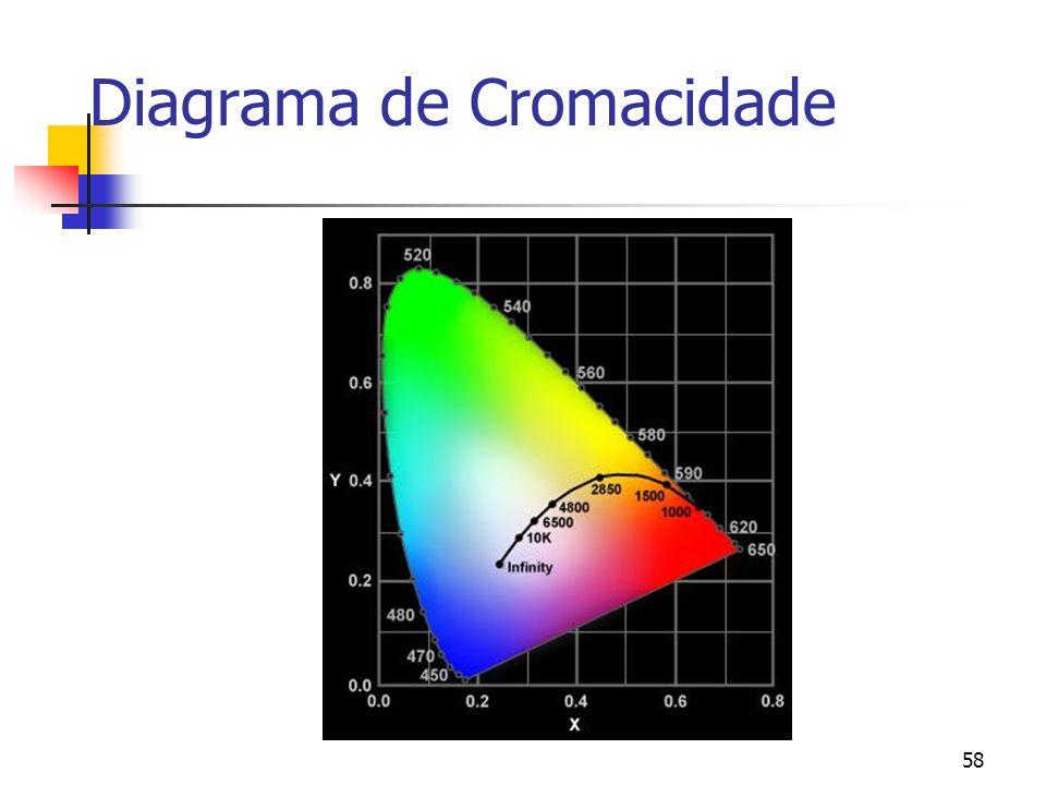 Diagrama de Cromacidade