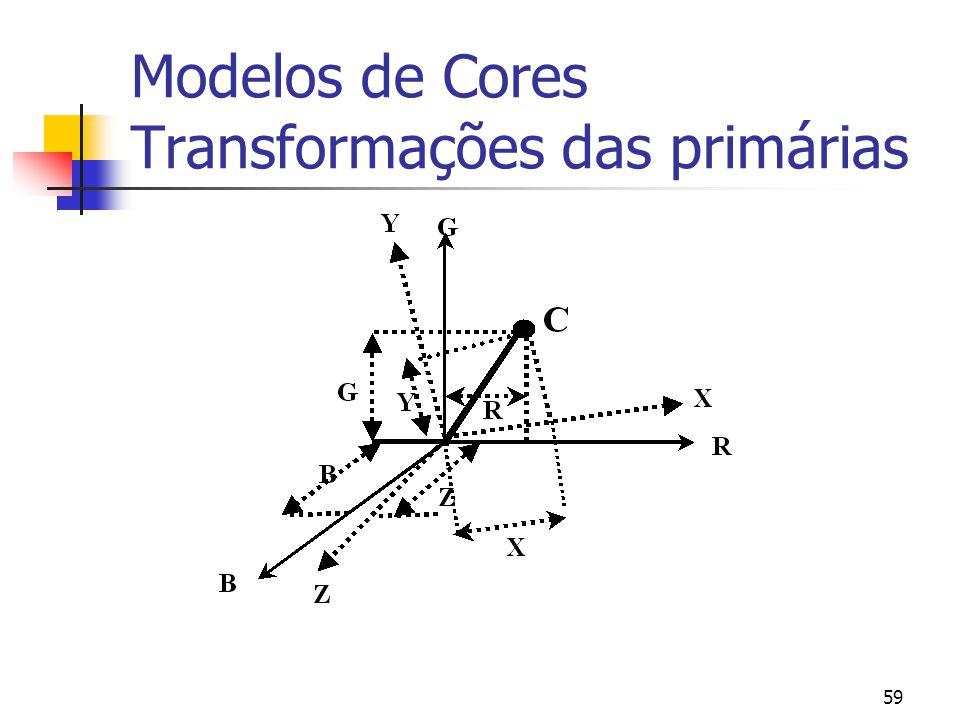 Modelos de Cores Transformações das primárias