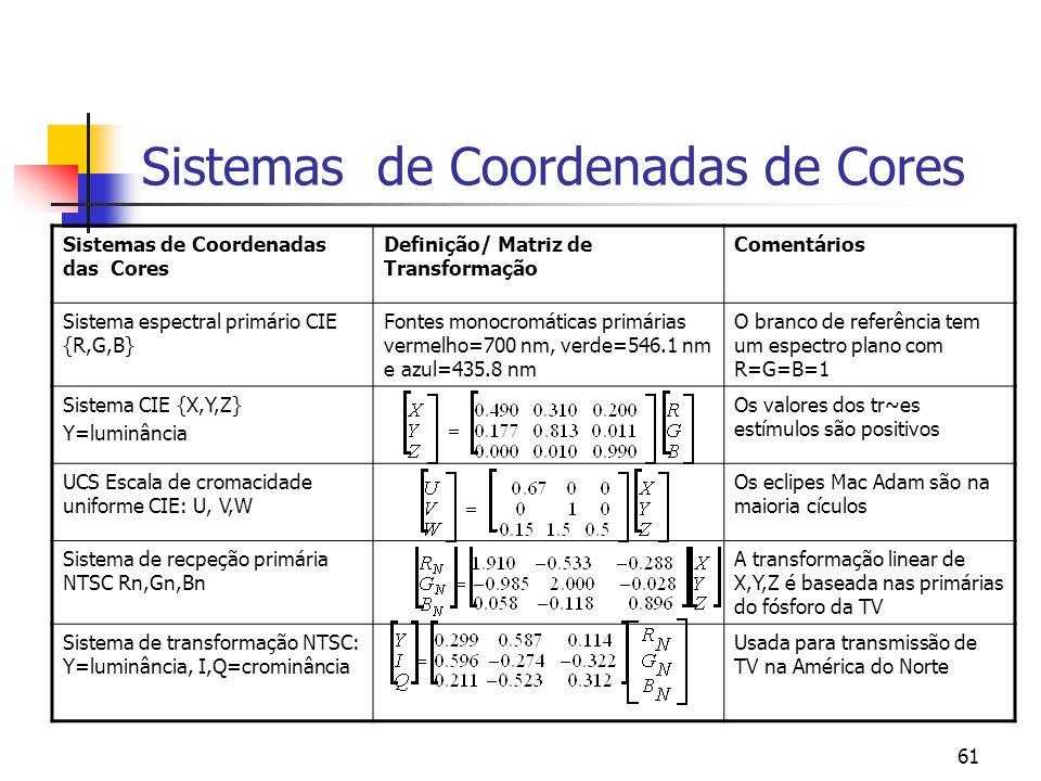 Sistemas de Coordenadas de Cores