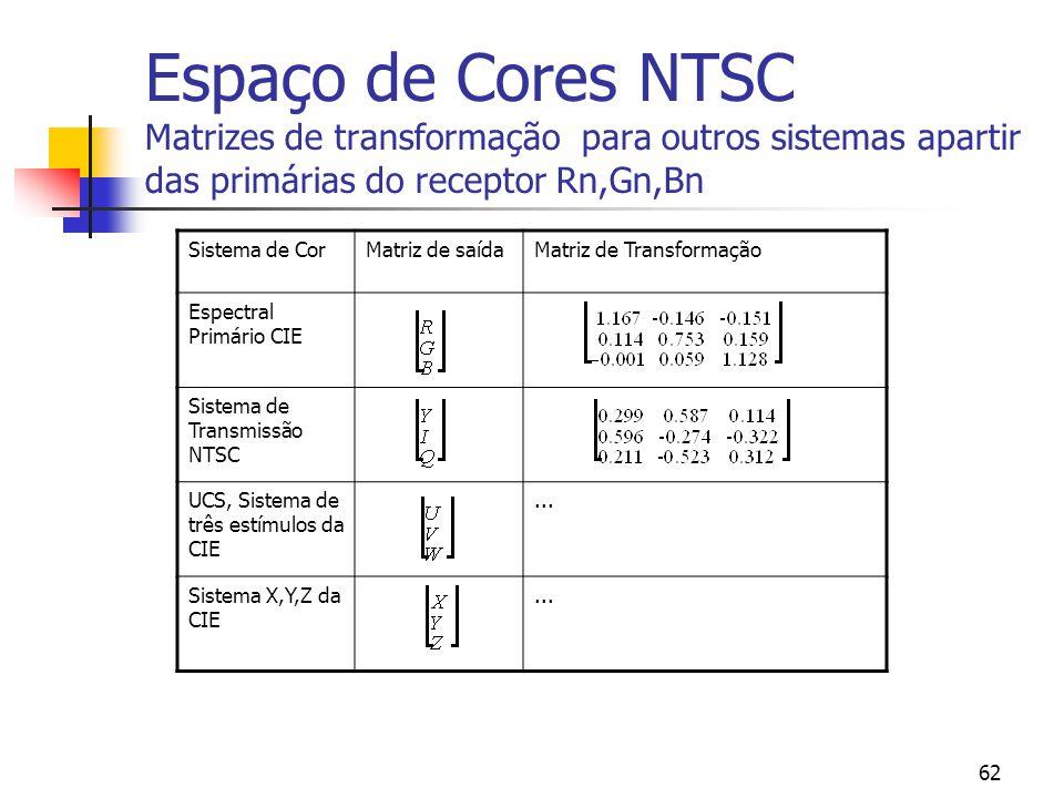 Espaço de Cores NTSC Matrizes de transformação para outros sistemas apartir das primárias do receptor Rn,Gn,Bn