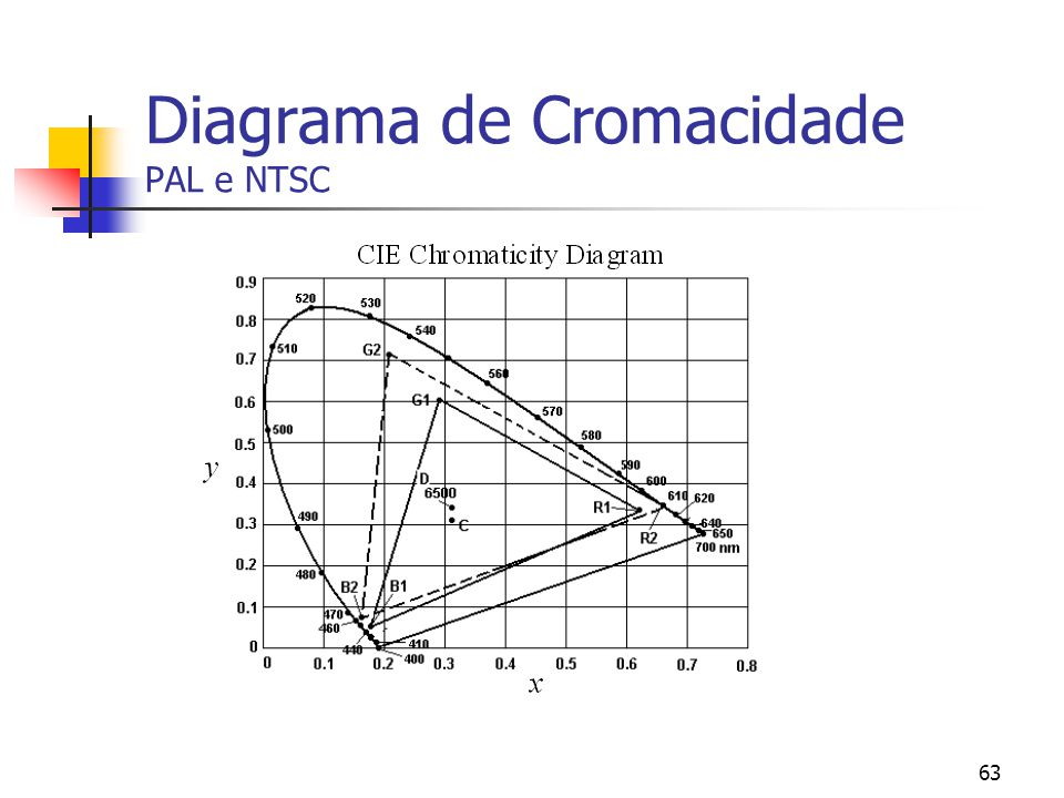 Diagrama de Cromacidade PAL e NTSC