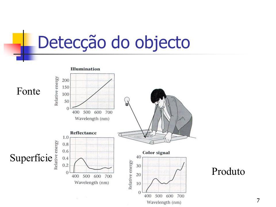 Detecção do objecto Fonte Superfície Produto