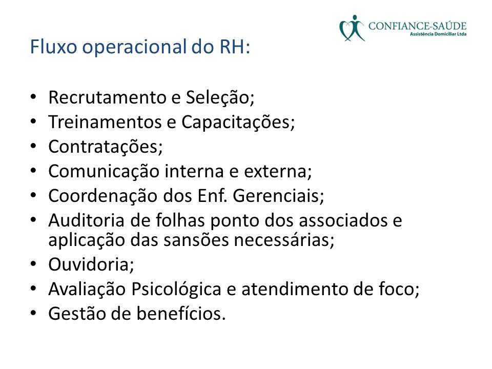 Fluxo operacional do RH:
