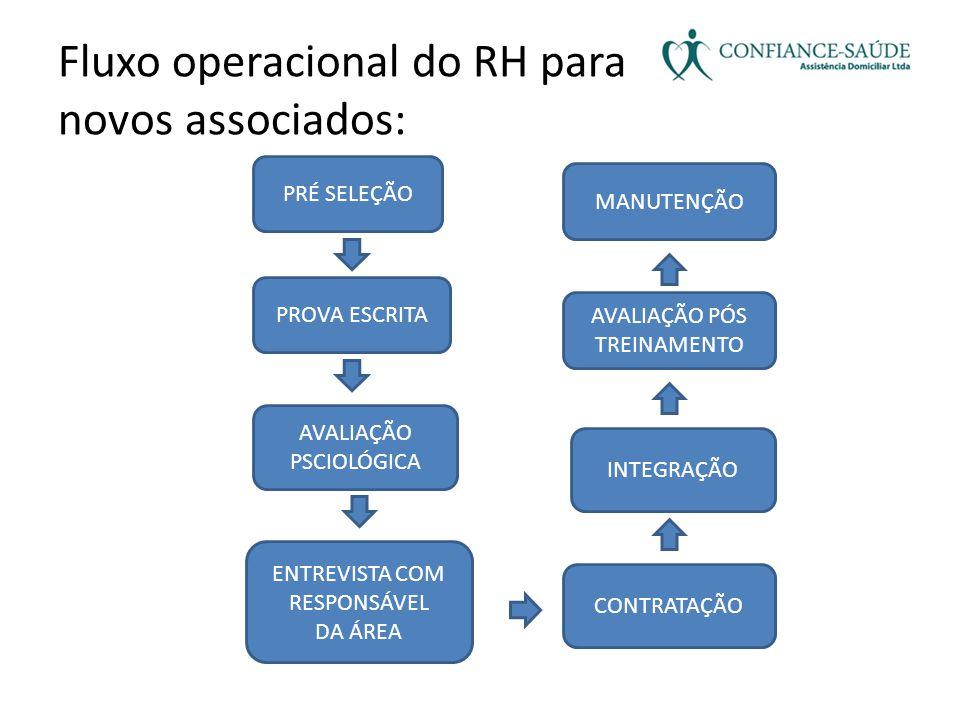 Fluxo operacional do RH para novos associados: