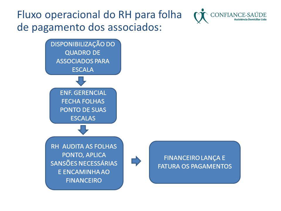 Fluxo operacional do RH para folha de pagamento dos associados: