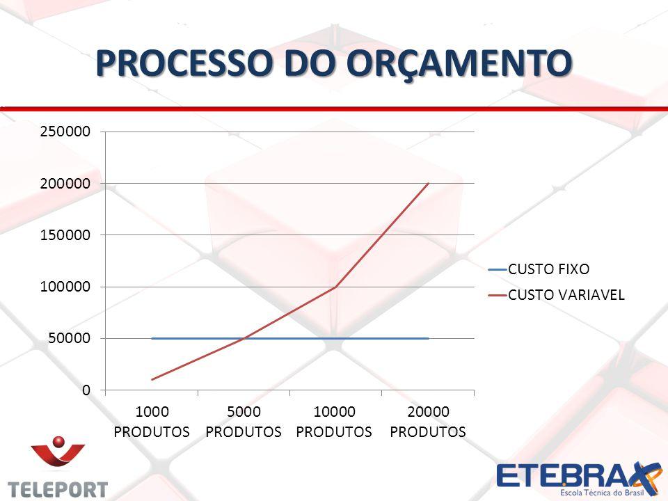 PROCESSO DO ORÇAMENTO