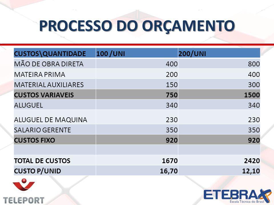 PROCESSO DO ORÇAMENTO CUSTOS\QUANTIDADE 100 /UNI 200/UNI