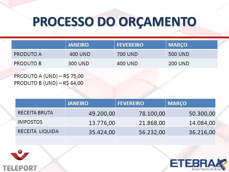 PROCESSO DO ORÇAMENTO JANEIRO. FEVEREIRO. MARÇO. PRODUTO A. 400 UND. 700 UND. 500 UND. PRODUTO B.