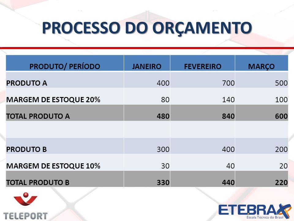 PROCESSO DO ORÇAMENTO PRODUTO/ PERÍODO JANEIRO FEVEREIRO MARÇO