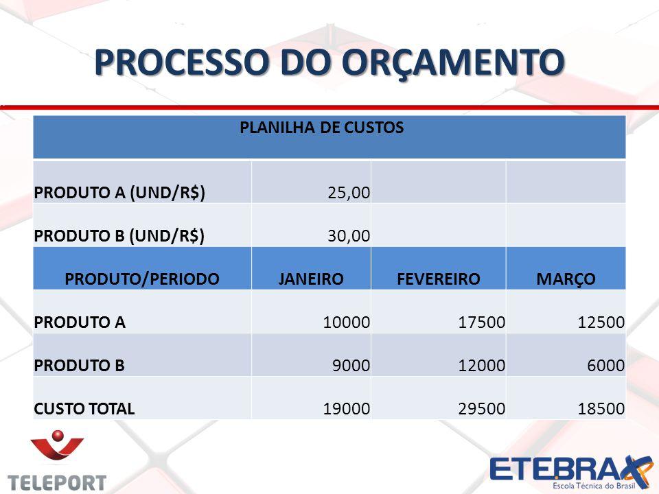 PROCESSO DO ORÇAMENTO PLANILHA DE CUSTOS PRODUTO A (UND/R$) 25,00