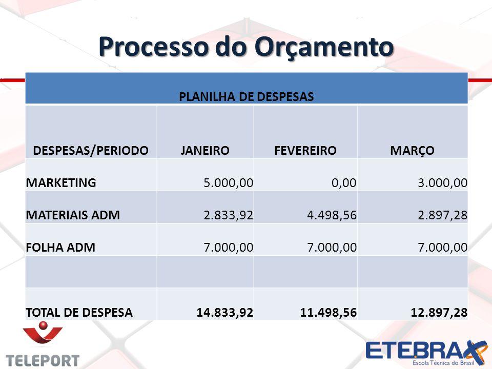 Processo do Orçamento PLANILHA DE DESPESAS DESPESAS/PERIODO JANEIRO