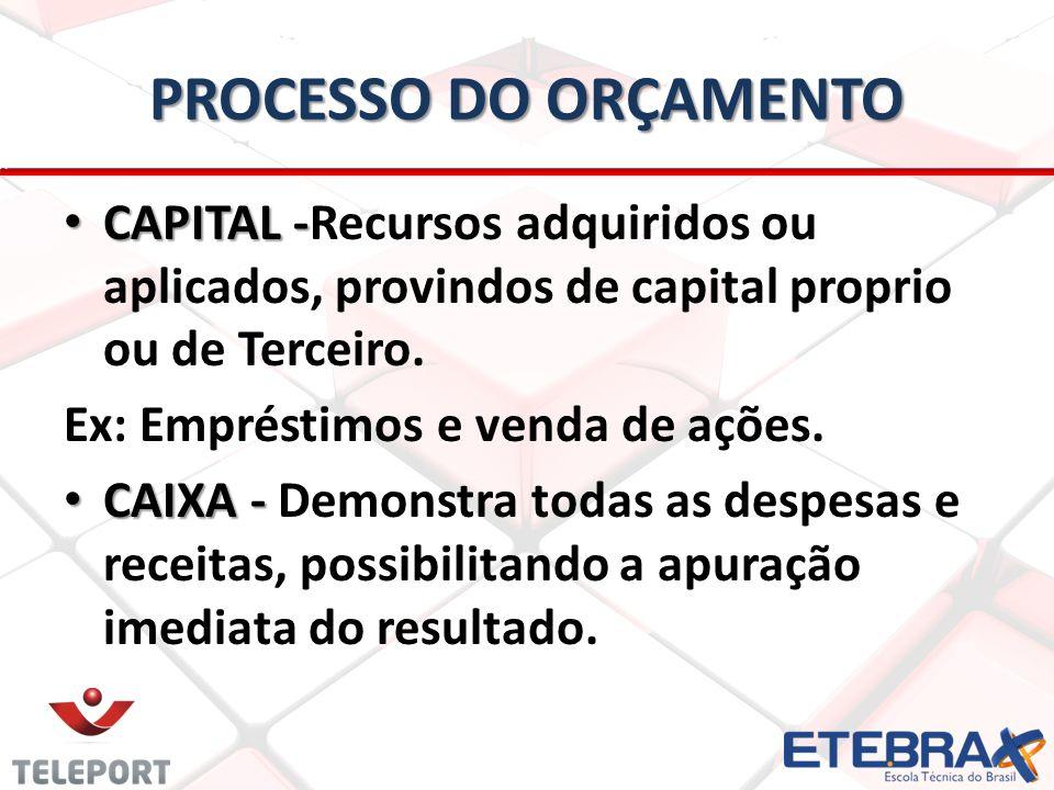 PROCESSO DO ORÇAMENTO CAPITAL -Recursos adquiridos ou aplicados, provindos de capital proprio ou de Terceiro.