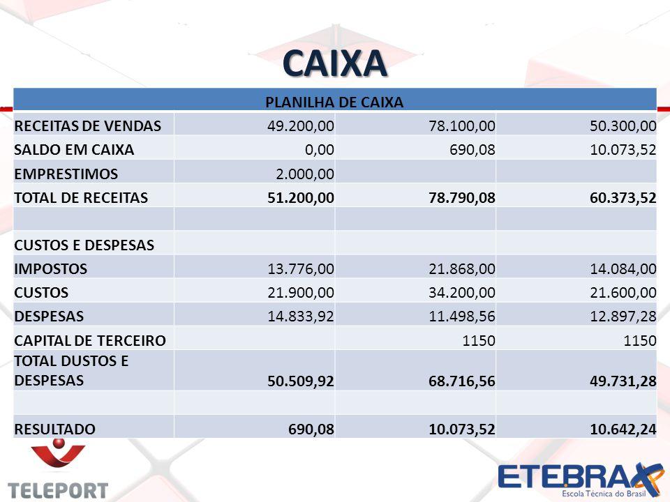 CAIXA PLANILHA DE CAIXA RECEITAS DE VENDAS 49.200,00 78.100,00