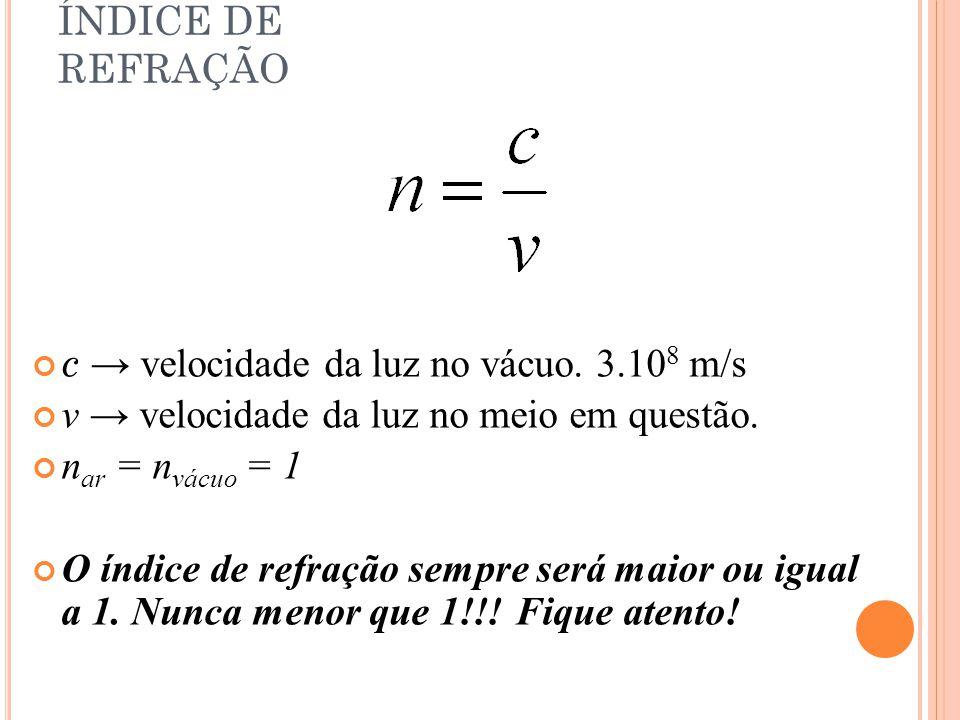 ÍNDICE DE REFRAÇÃO c → velocidade da luz no vácuo. 3.108 m/s. v → velocidade da luz no meio em questão.
