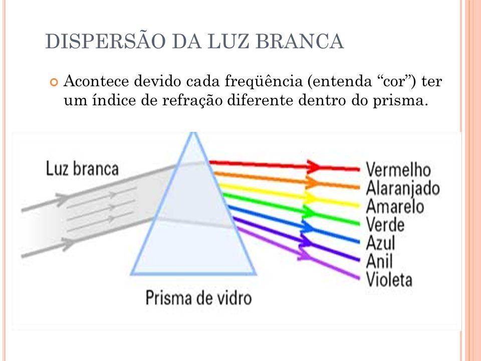 DISPERSÃO DA LUZ BRANCA