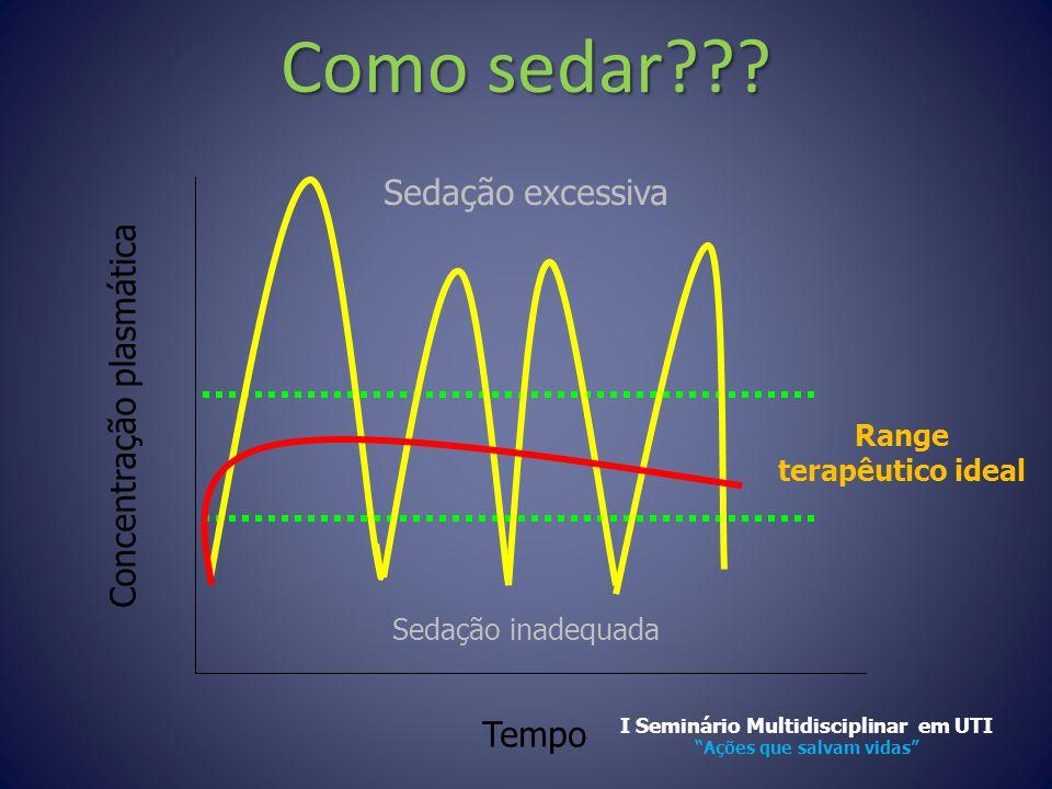 Como sedar Sedação excessiva Concentração plasmática Tempo