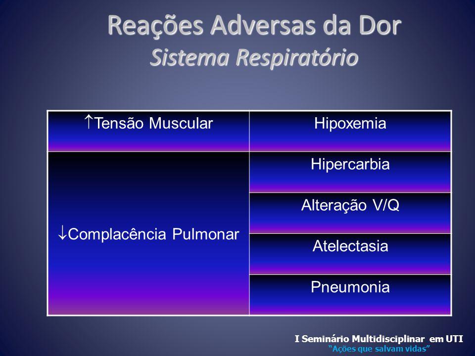 Reações Adversas da Dor Sistema Respiratório
