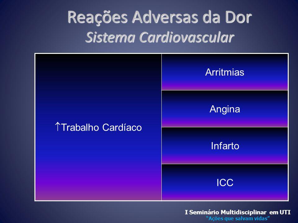 Reações Adversas da Dor Sistema Cardiovascular