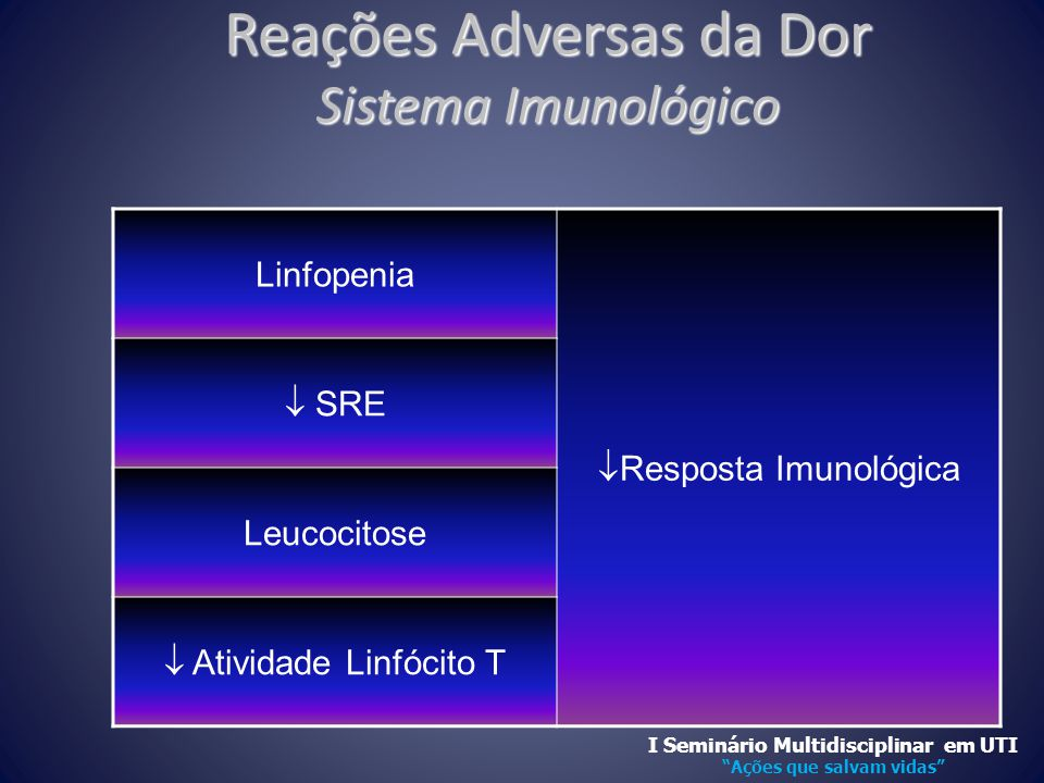 Reações Adversas da Dor Sistema Imunológico