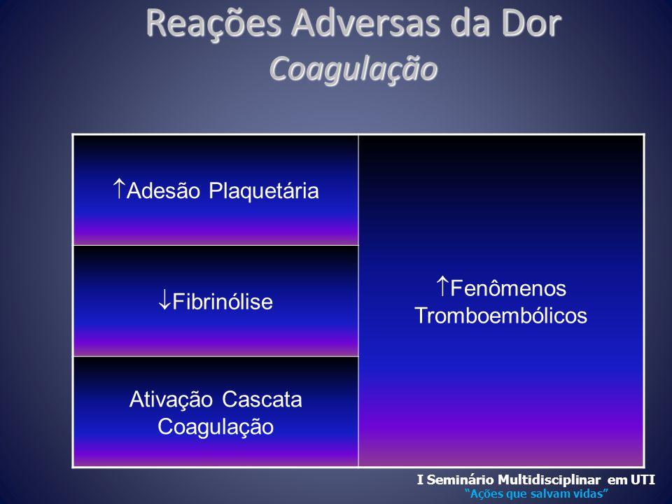 Reações Adversas da Dor Coagulação
