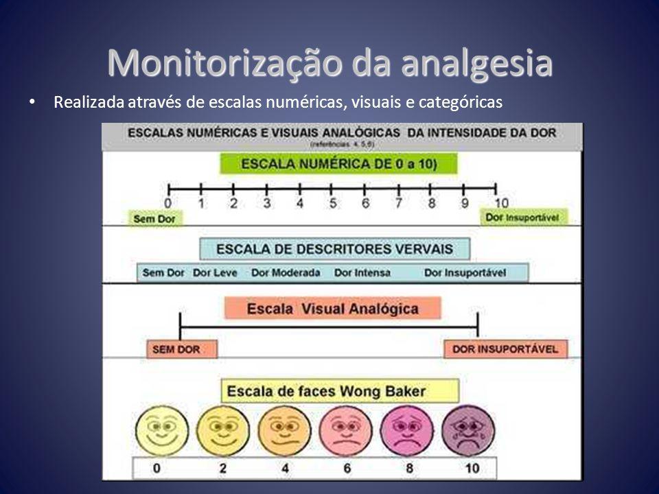 Monitorização da analgesia