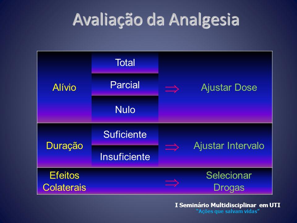 Avaliação da Analgesia
