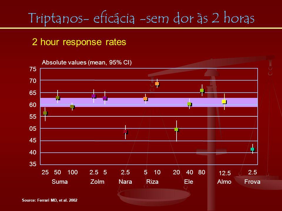 Triptanos- eficácia -sem dor às 2 horas