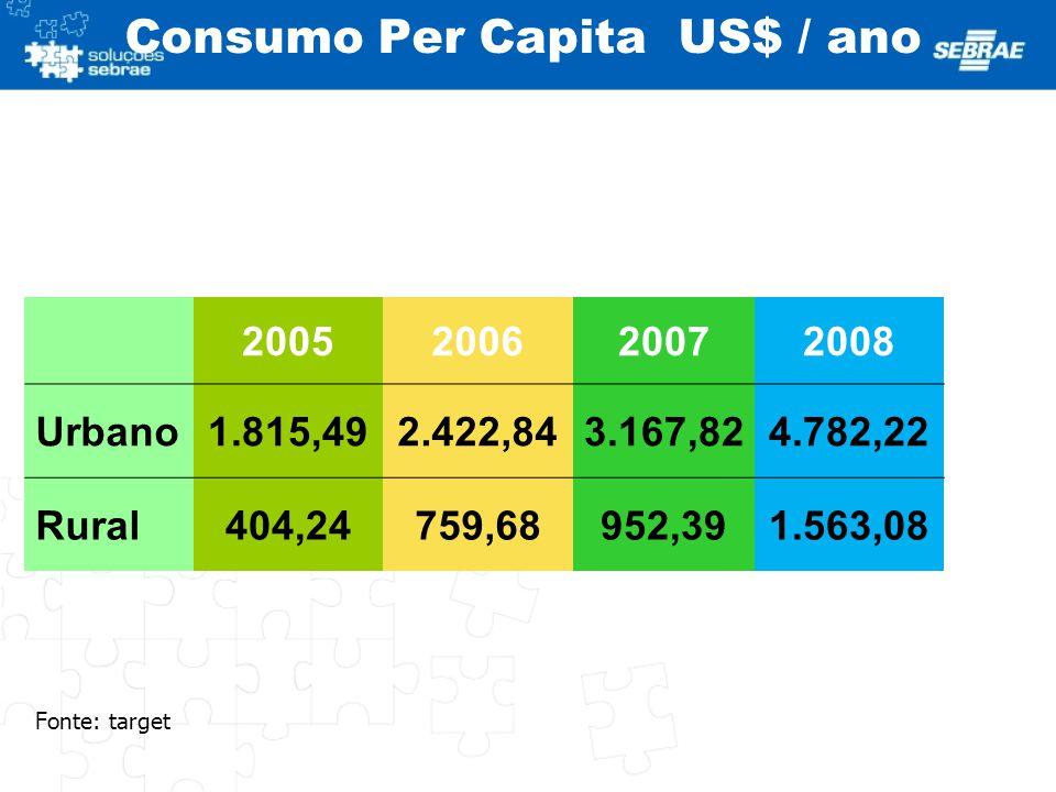Consumo Per Capita US$ / ano