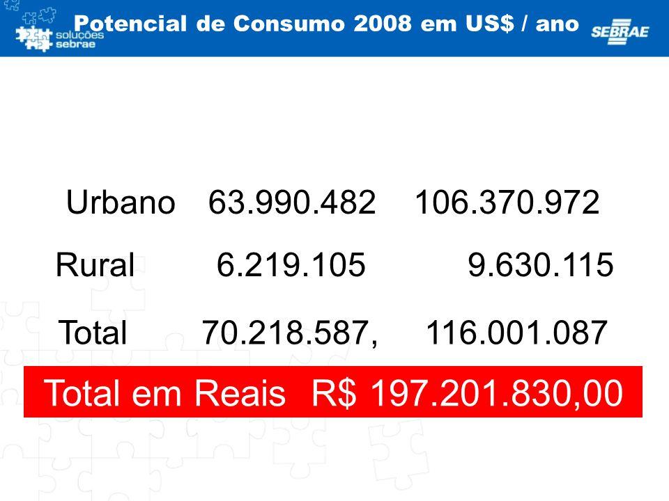 Potencial de Consumo 2008 em US$ / ano