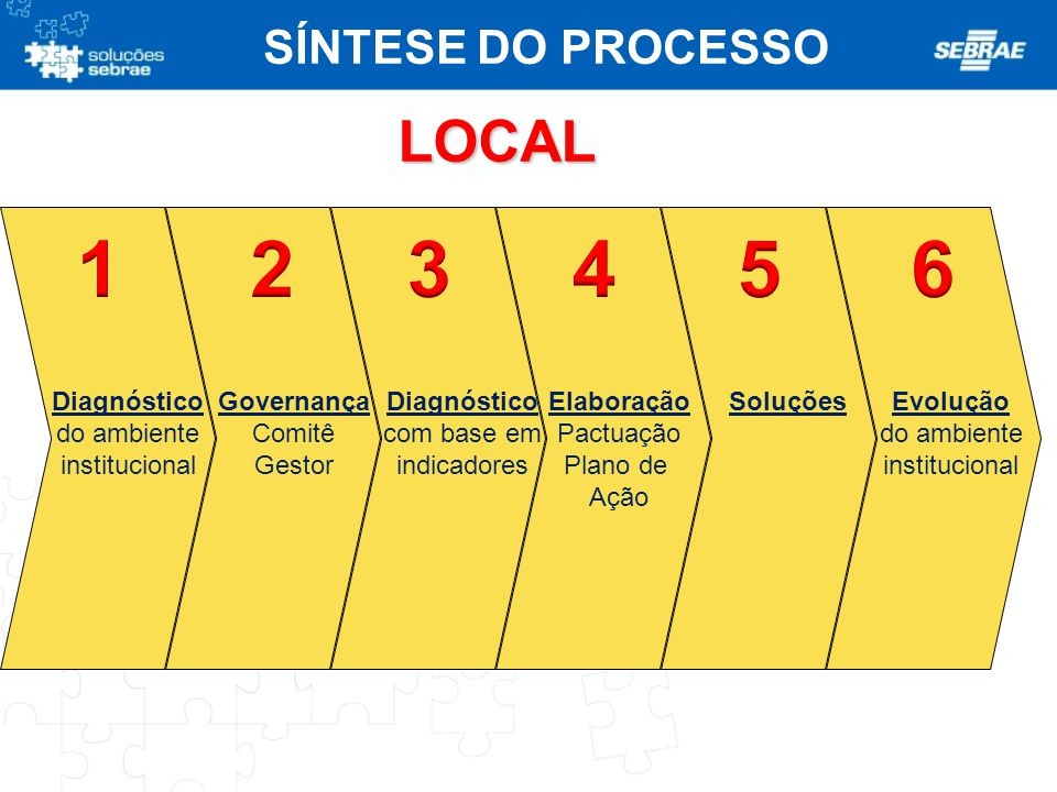 1 2 3 4 5 6 LOCAL SÍNTESE DO PROCESSO